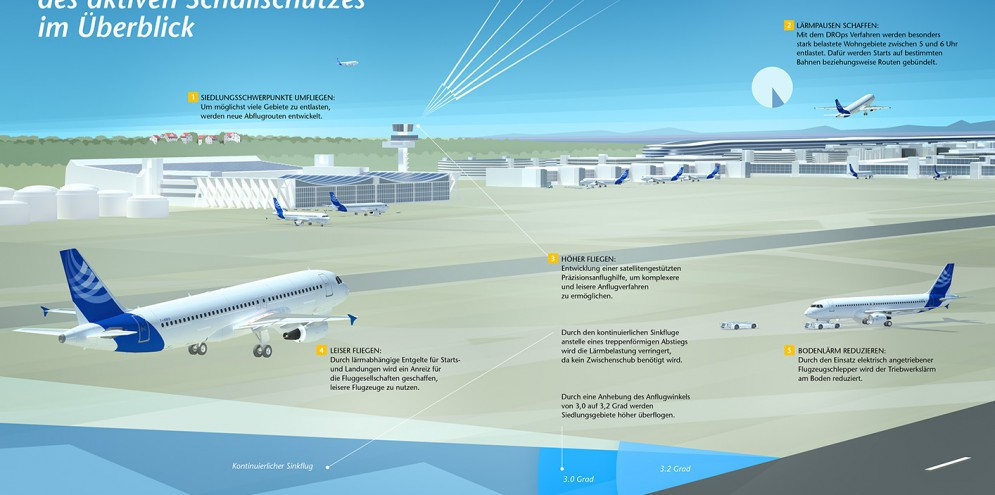 Illustration Flughafen