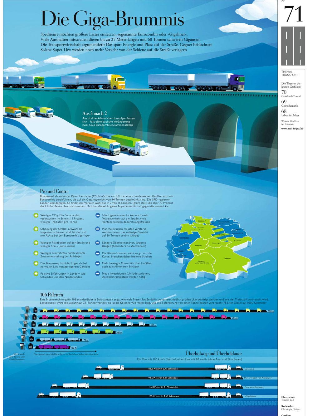 Illustration Infografik DIE ZEIT